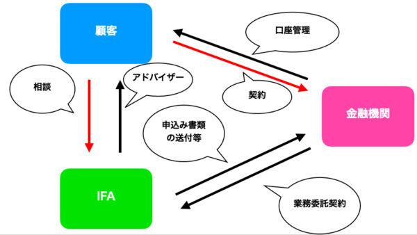 IFAと投資家の関係性