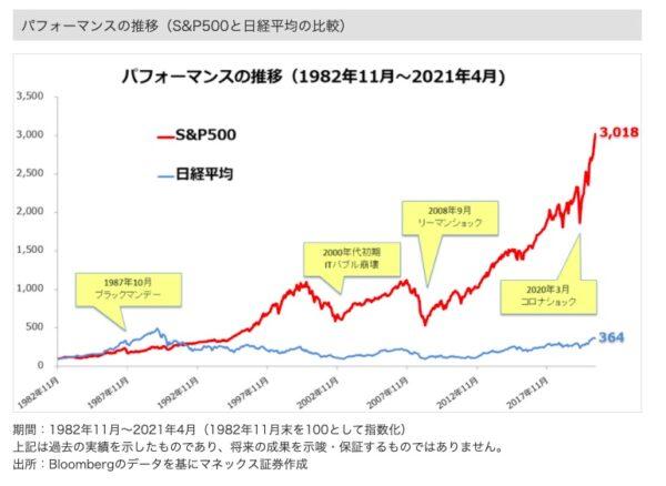 S&P500と日経平均株価の比較チャート