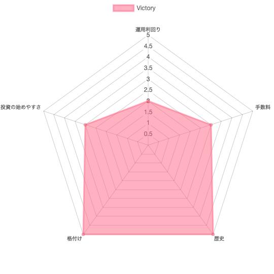 おすすめランキング第4位はサンライフ香港のVictory